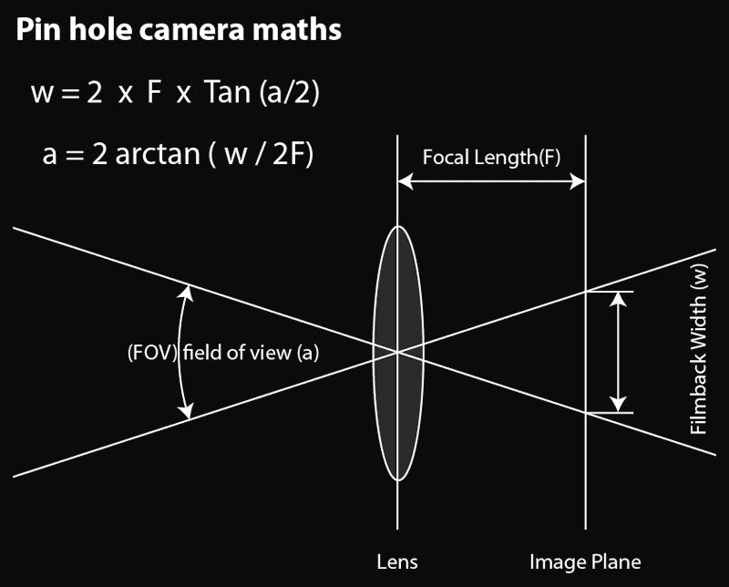 3dsMax-Camera-FOV-Maths