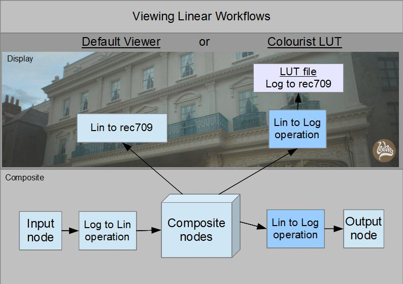 Viewing Linear workflows
