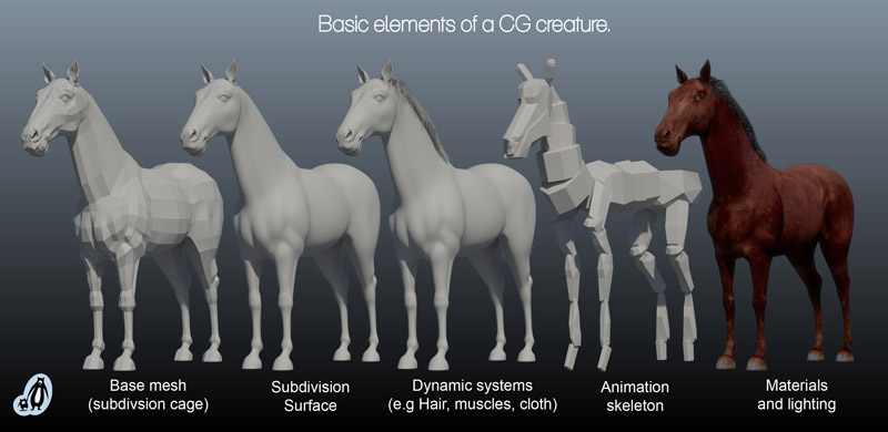 Elements of a CG Creature